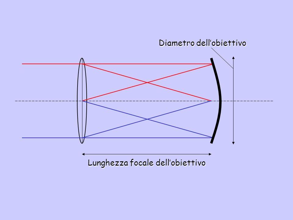 Lunghezza focale dell'obiettivo