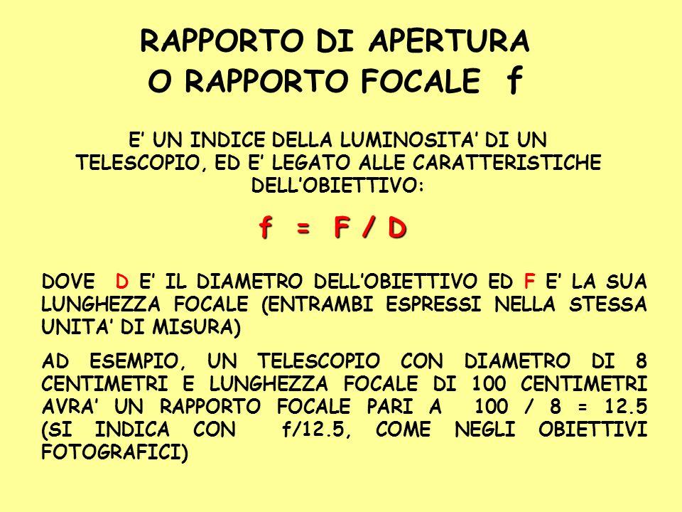RAPPORTO DI APERTURA O RAPPORTO FOCALE f