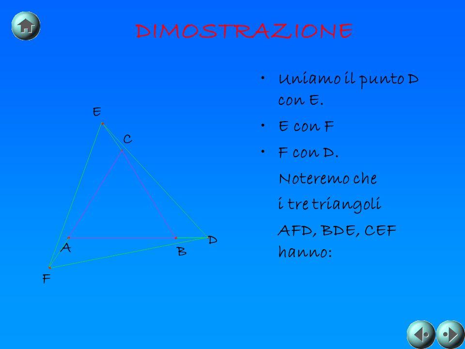 DIMOSTRAZIONE Uniamo il punto D con E. E con F F con D. Noteremo che