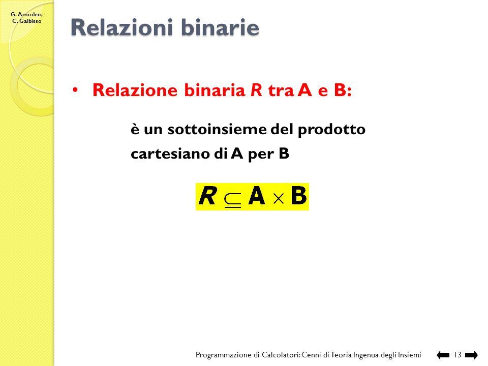 Relazioni binarie Relazione binaria R tra A e B: