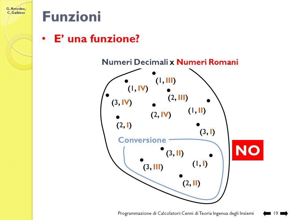Funzioni NO E' una funzione Numeri Decimali x Numeri Romani
