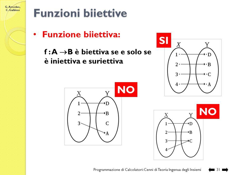 Funzioni biiettive SI NO NO Funzione biiettiva: