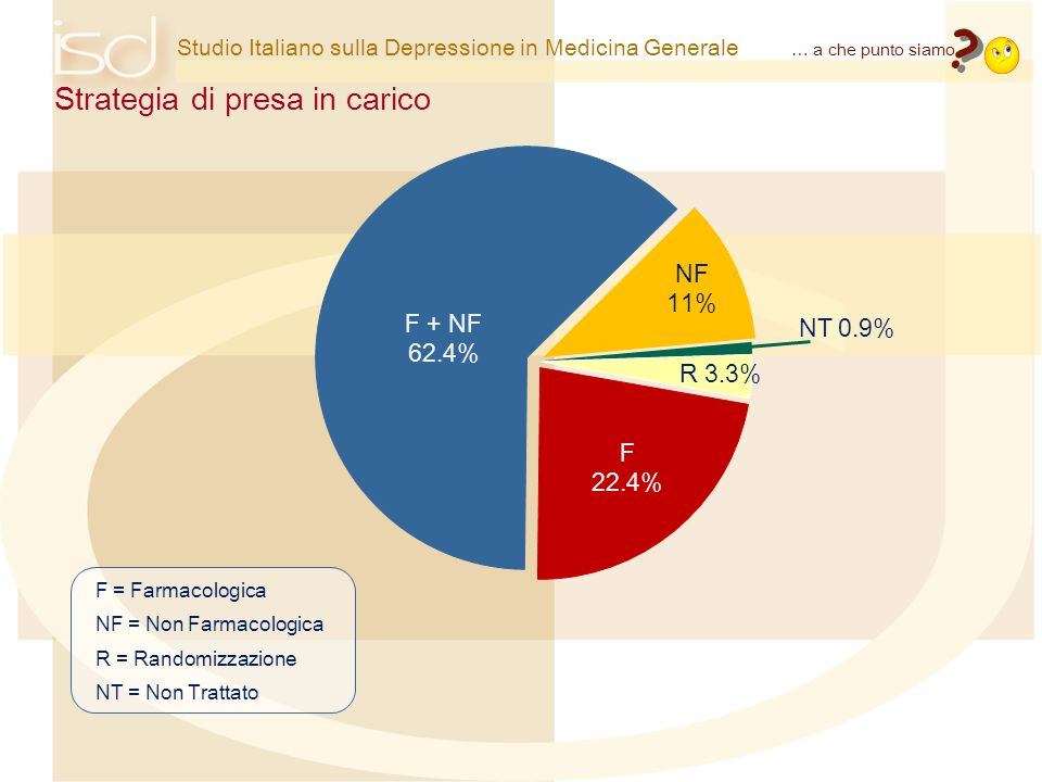 Strategia di presa in carico NF 11% F + NF NT 0.9% 62.4% R 3.3% F