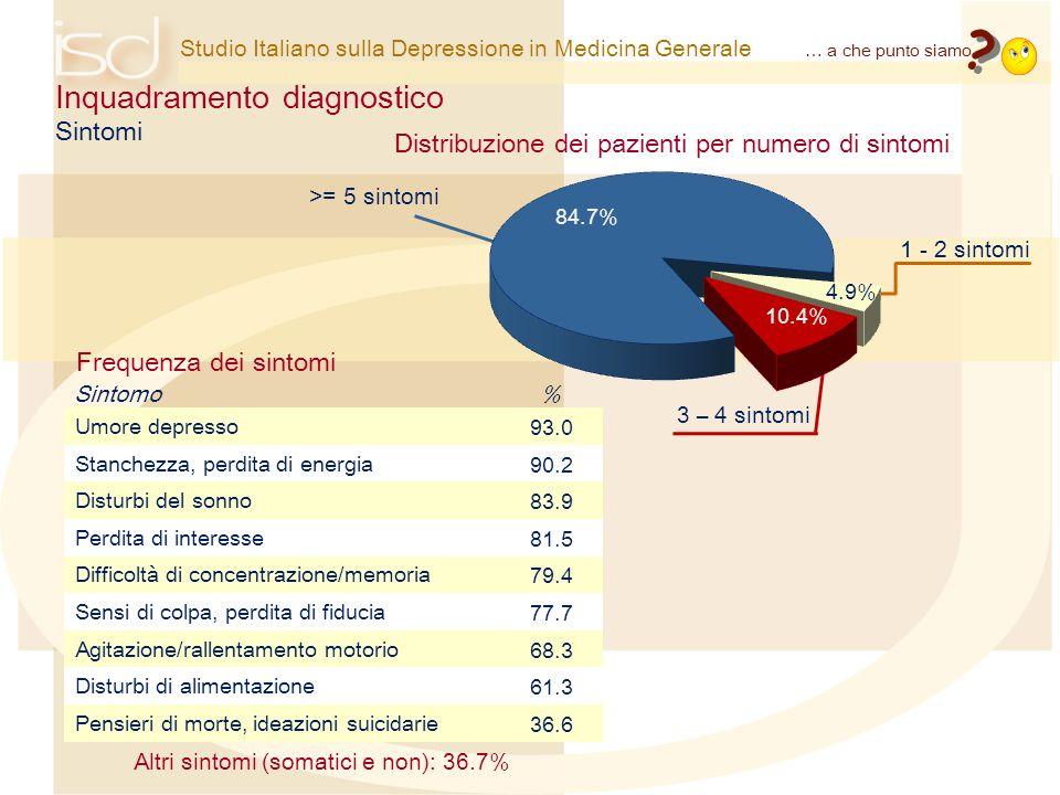 Distribuzione dei pazienti per numero di sintomi