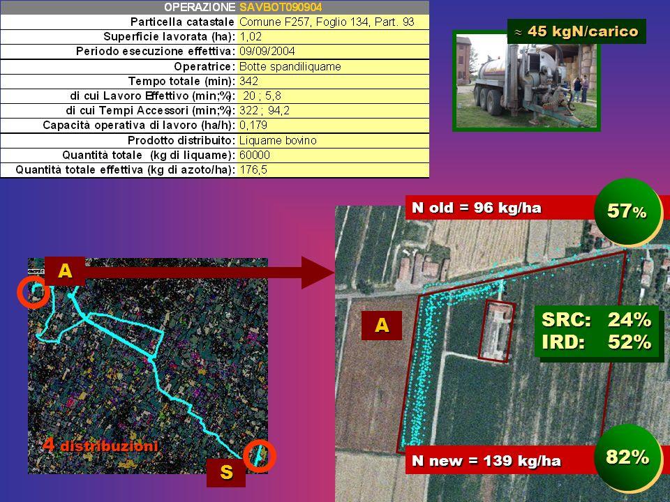 57% A SRC: 24% IRD: 52% 4 distribuzioni 82% S  45 kgN/carico