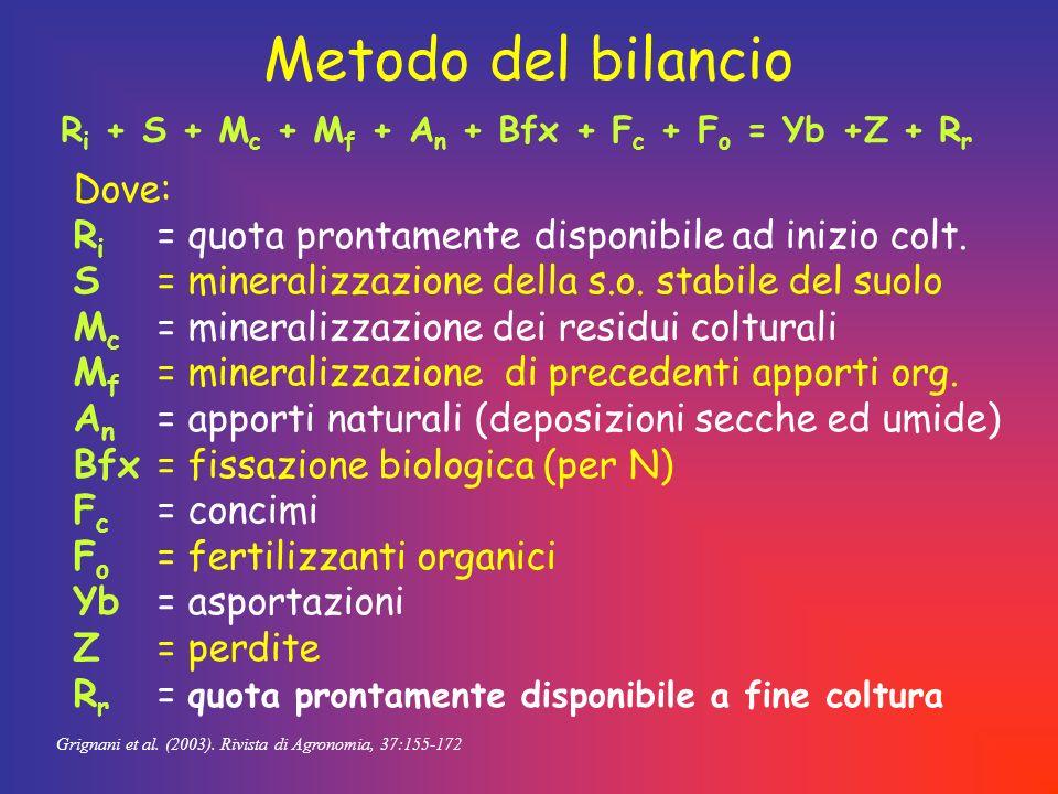 Ri + S + Mc + Mf + An + Bfx + Fc + Fo = Yb +Z + Rr