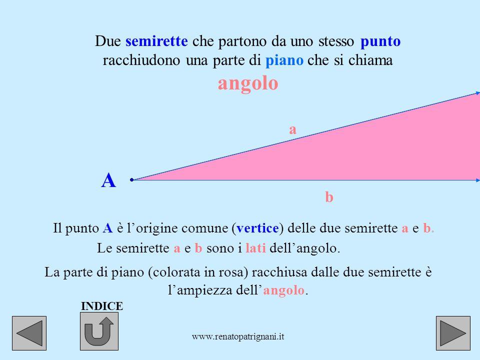 Due semirette che partono da uno stesso punto racchiudono una parte di piano che si chiama angolo