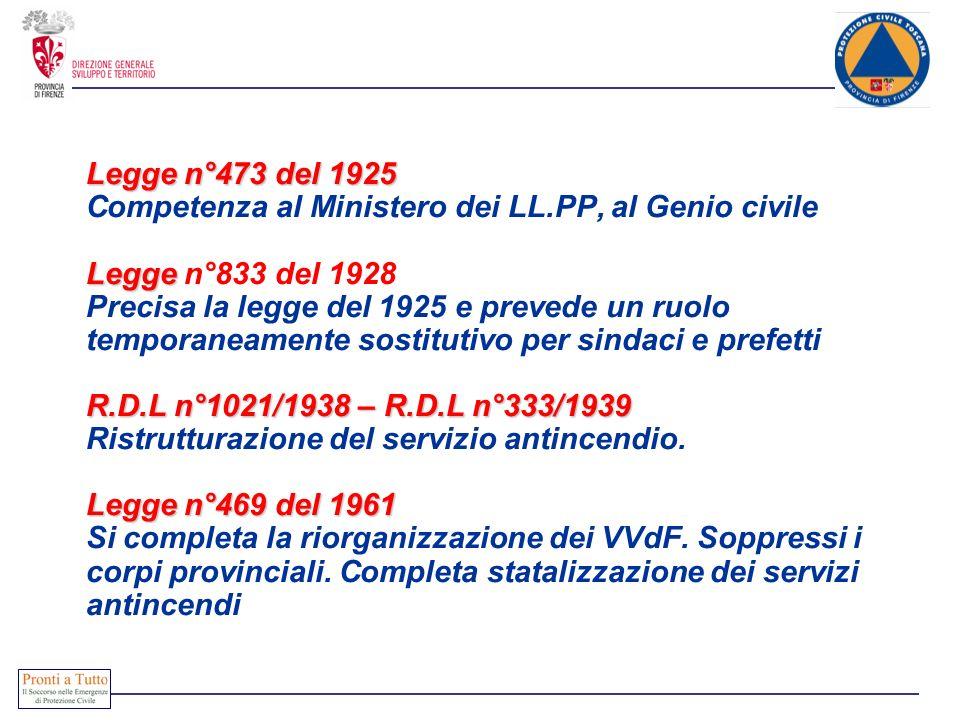 Legge n°473 del 1925 Competenza al Ministero dei LL