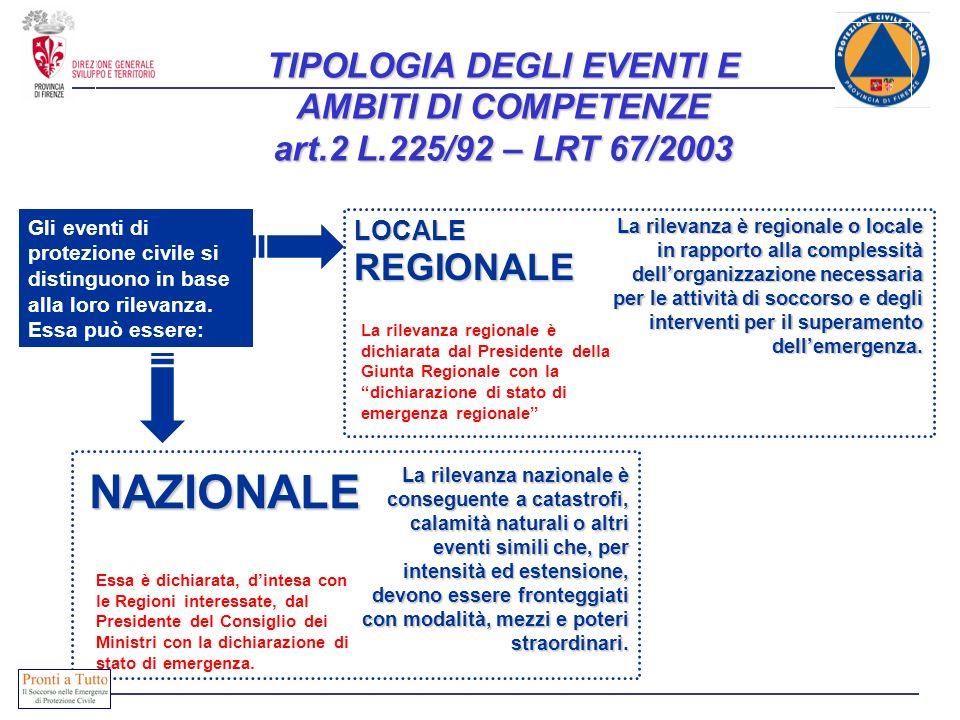 TIPOLOGIA DEGLI EVENTI E AMBITI DI COMPETENZE art. 2 L