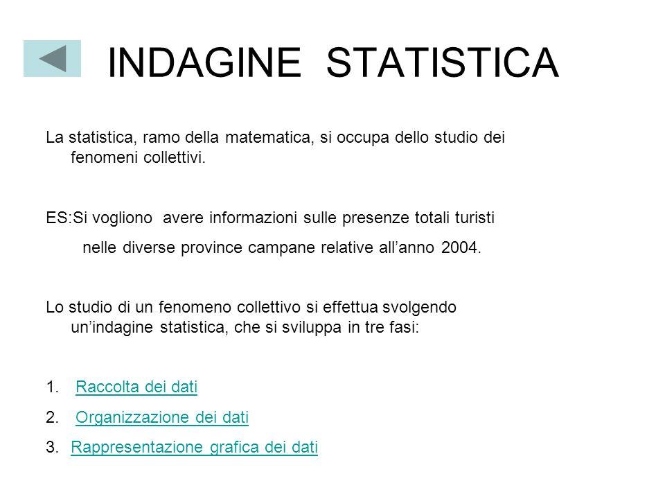 INDAGINE STATISTICA La statistica, ramo della matematica, si occupa dello studio dei fenomeni collettivi.