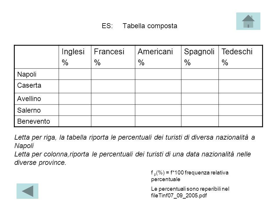 Inglesi % Francesi Americani Spagnoli Tedeschi ES: Tabella composta