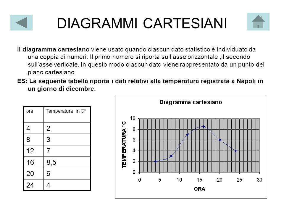 DIAGRAMMI CARTESIANI
