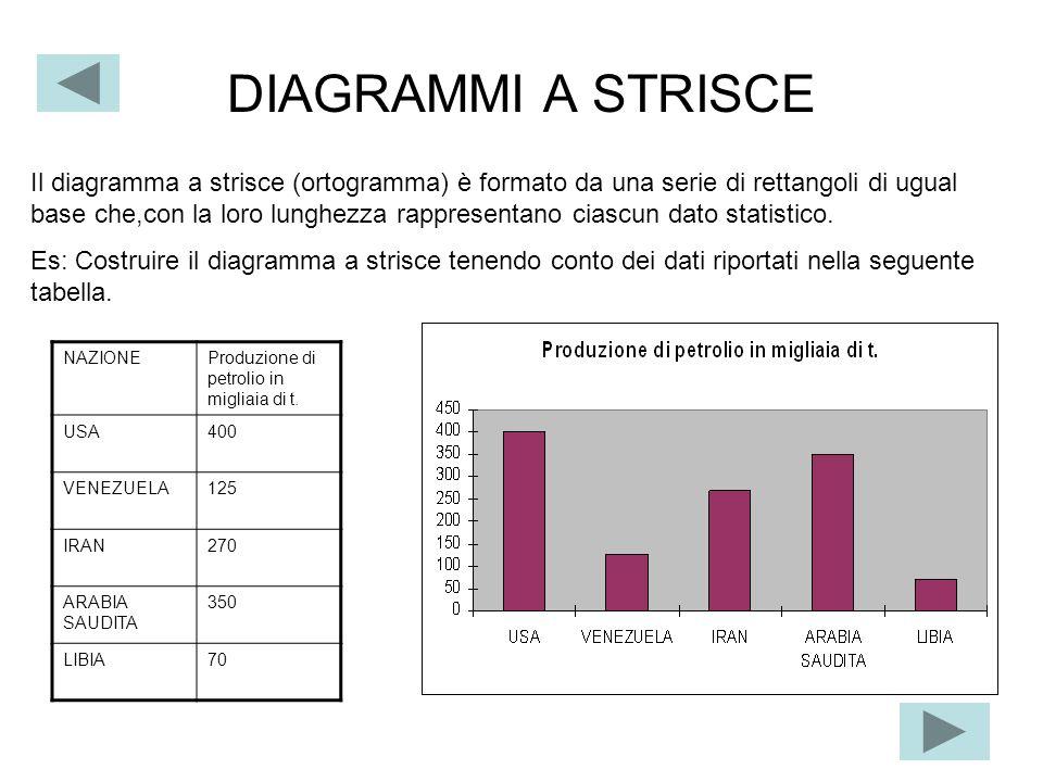 DIAGRAMMI A STRISCE