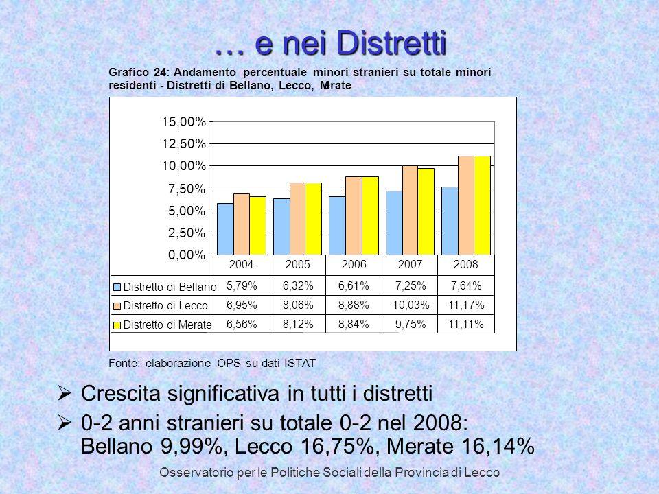 Osservatorio per le Politiche Sociali della Provincia di Lecco