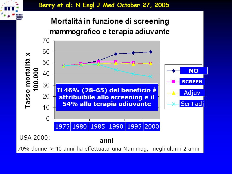 attribuibile allo screening e il 54% alla terapia adiuvante