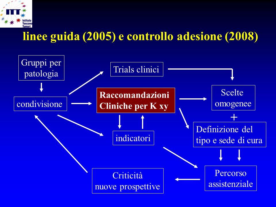 linee guida (2005) e controllo adesione (2008)