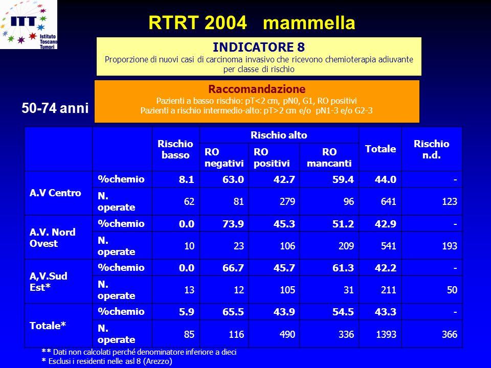 RTRT 2004 mammella 50-74 anni INDICATORE 8 Raccomandazione