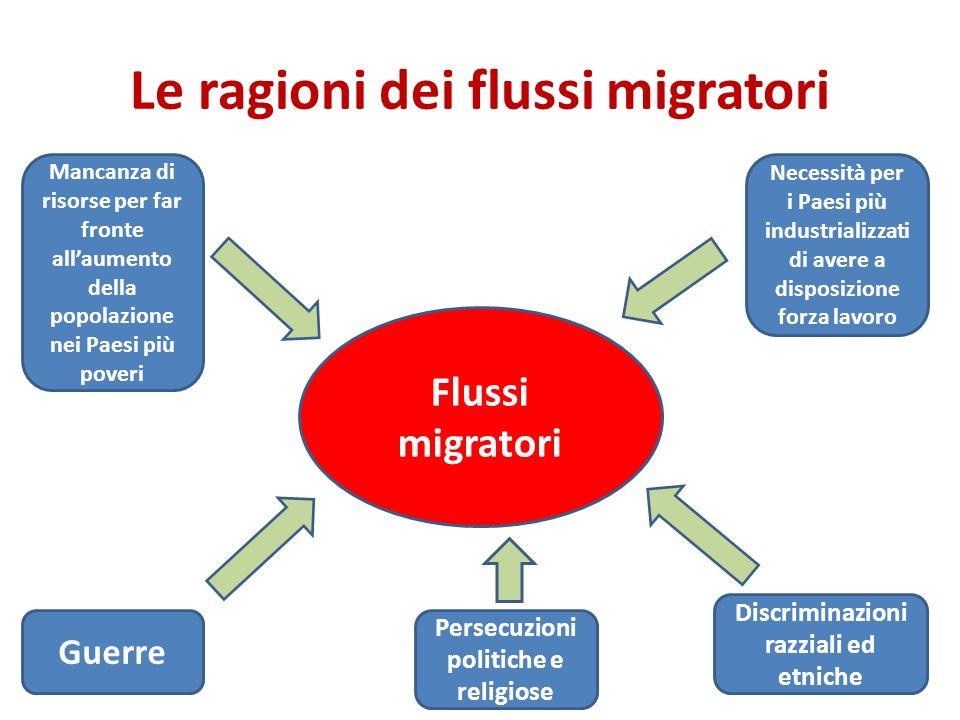 Le ragioni dei flussi migratori