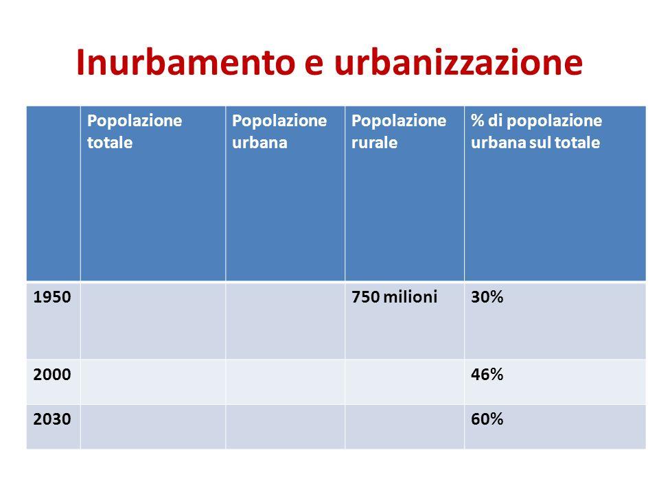 Inurbamento e urbanizzazione