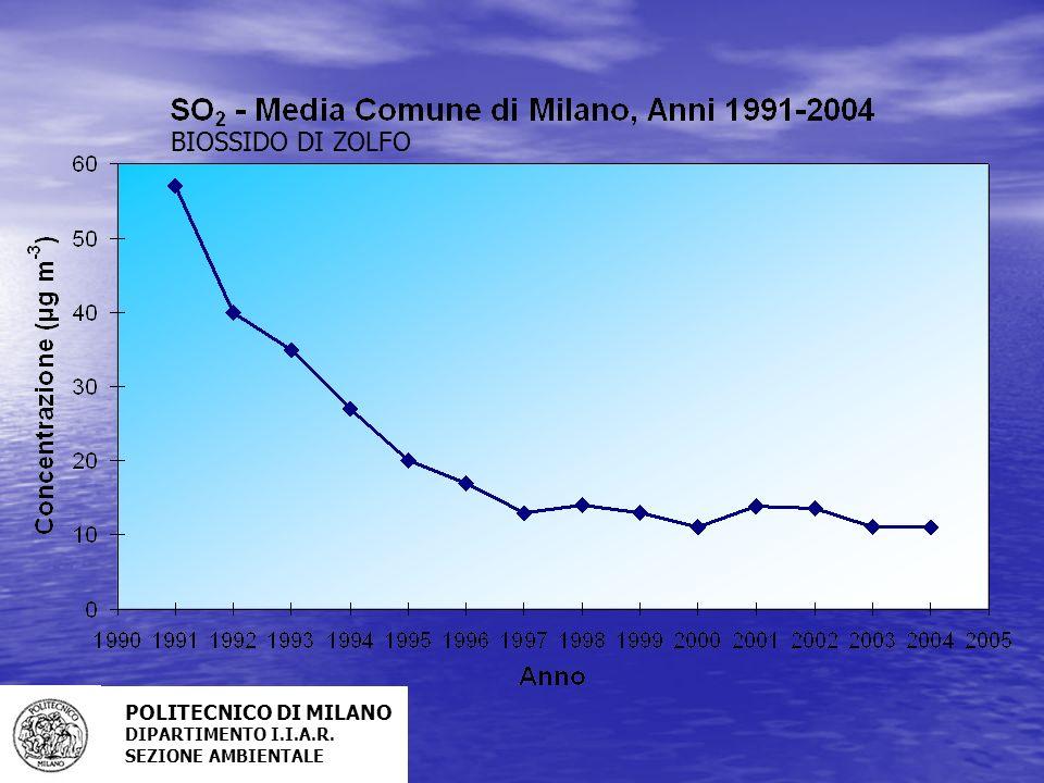 BIOSSIDO DI ZOLFO POLITECNICO DI MILANO DIPARTIMENTO I.I.A.R.