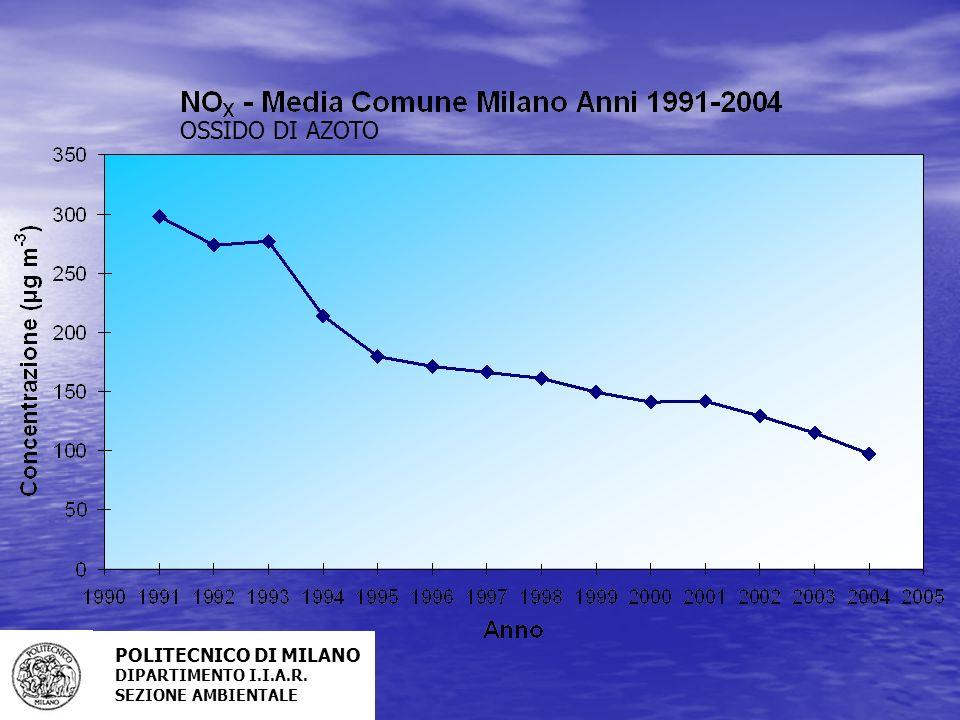 OSSIDO DI AZOTO POLITECNICO DI MILANO DIPARTIMENTO I.I.A.R.