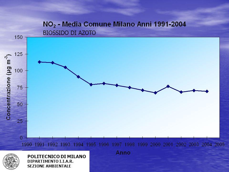 BIOSSIDO DI AZOTO POLITECNICO DI MILANO DIPARTIMENTO I.I.A.R.