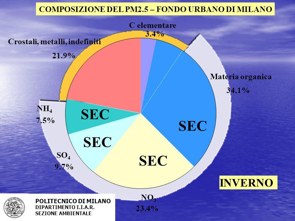 COMPOSIZIONE DEL PM2.5 – FONDO URBANO DI MILANO