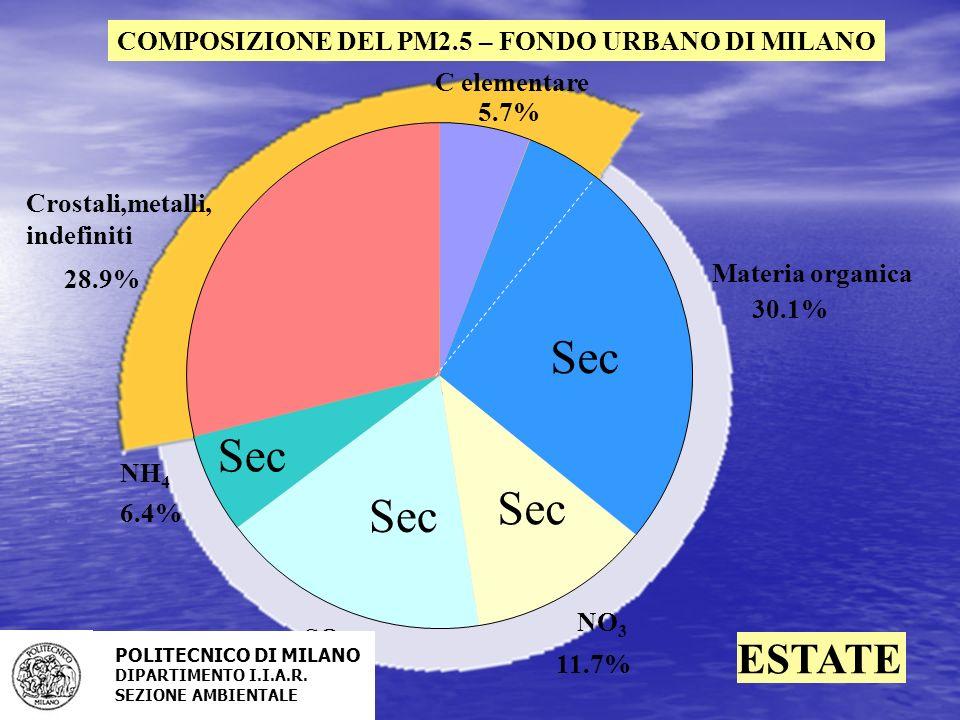 Sec Sec Sec Sec ESTATE COMPOSIZIONE DEL PM2.5 – FONDO URBANO DI MILANO