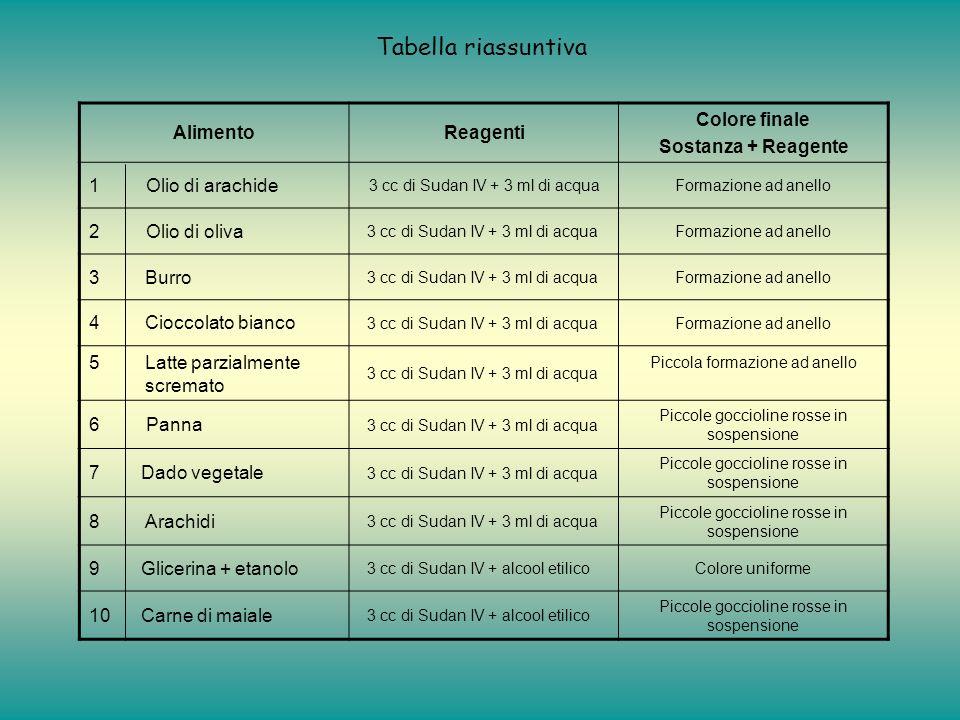 Tabella riassuntiva Alimento Reagenti Colore finale