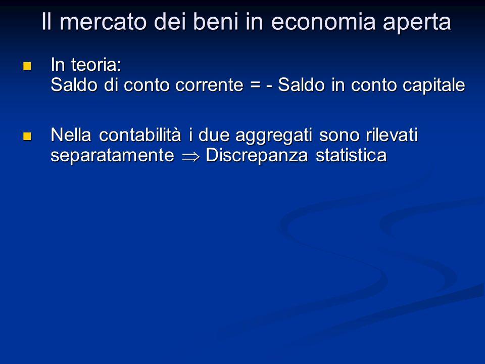 Il mercato dei beni in economia aperta