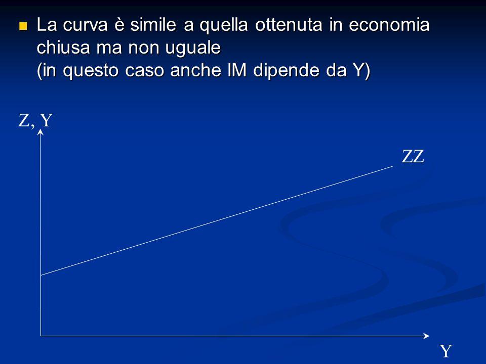 La curva è simile a quella ottenuta in economia chiusa ma non uguale (in questo caso anche IM dipende da Y)