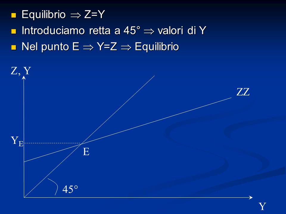 Equilibrio  Z=Y Introduciamo retta a 45°  valori di Y. Nel punto E  Y=Z  Equilibrio. Z. , Y.