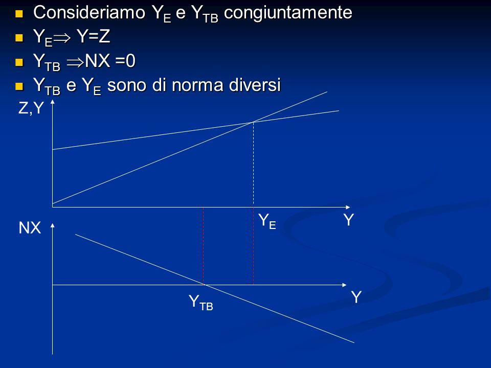 Consideriamo YE e YTB congiuntamente YE Y=Z YTB NX =0