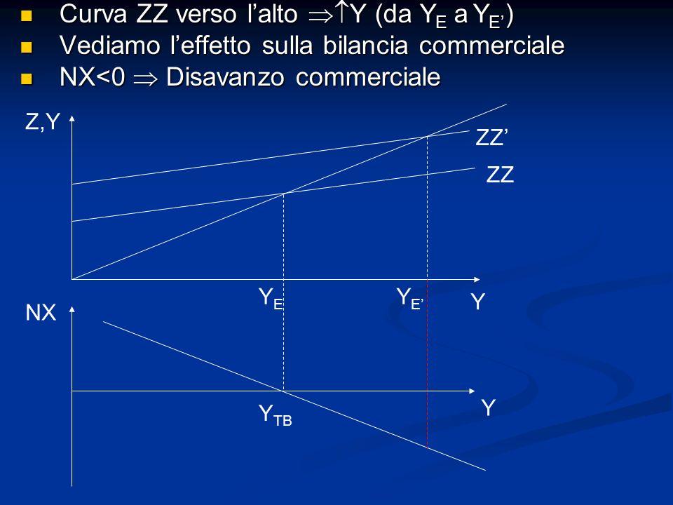 Curva ZZ verso l'alto Y (da YE a YE')