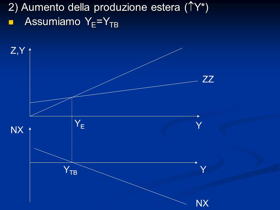 2) Aumento della produzione estera (Y*) Assumiamo YE=YTB