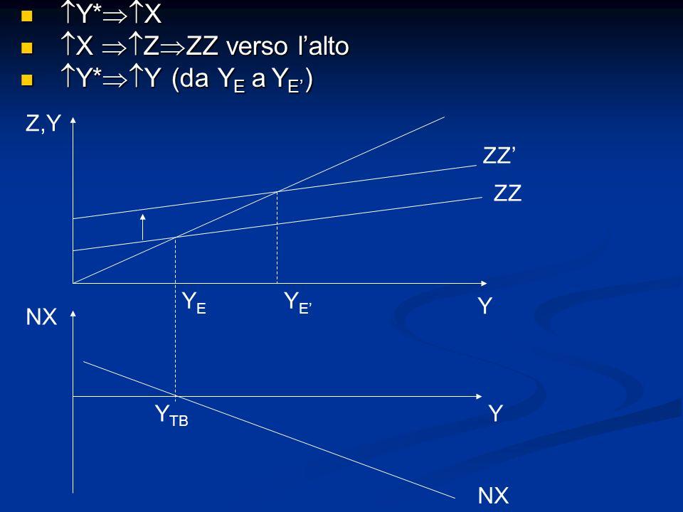 Y*X X ZZZ verso l'alto Y*Y (da YE a YE') Z,Y ZZ' ZZ YE YE' Y