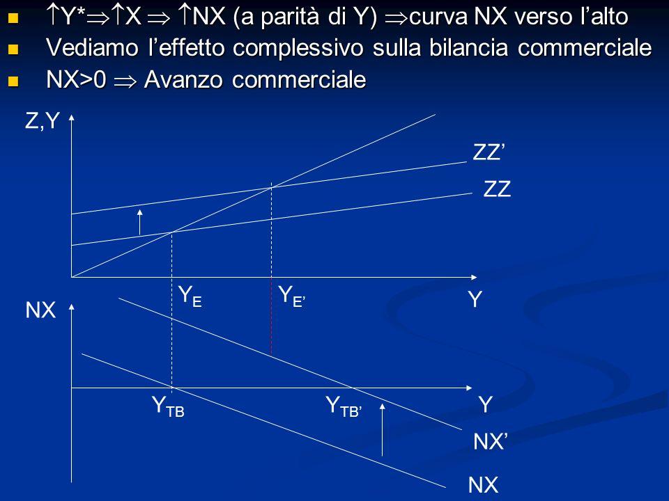 Y*X  NX (a parità di Y) curva NX verso l'alto