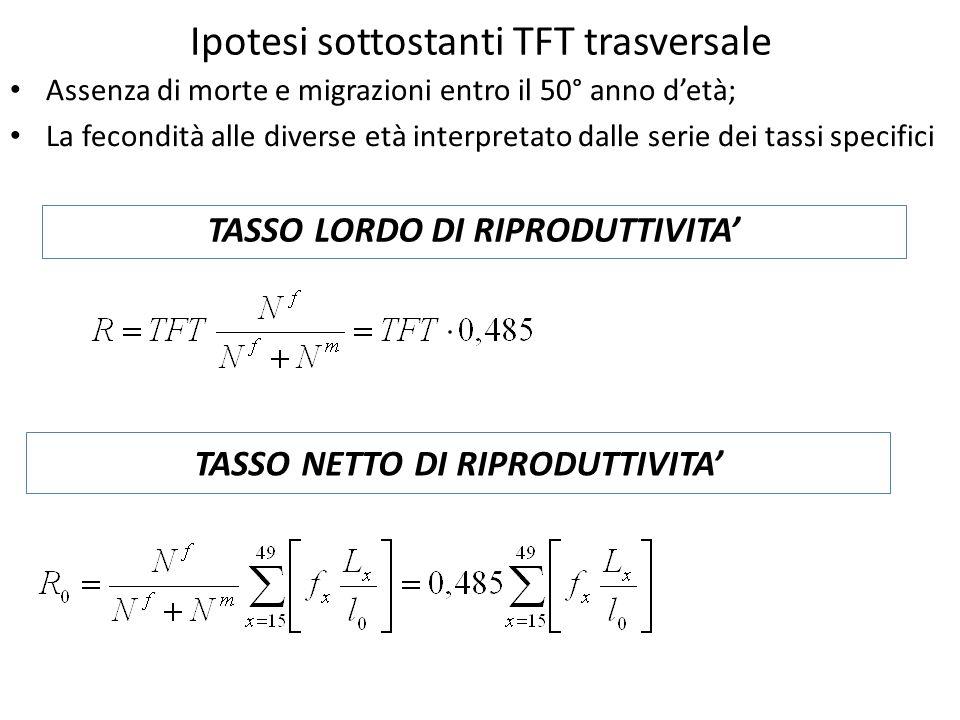 Ipotesi sottostanti TFT trasversale