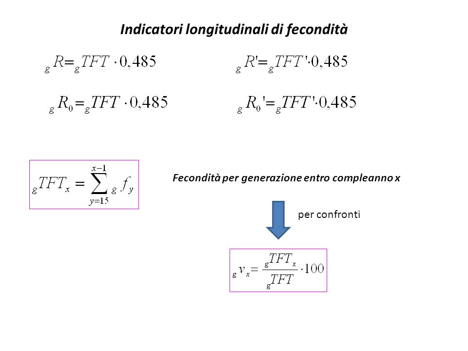 Indicatori longitudinali di fecondità
