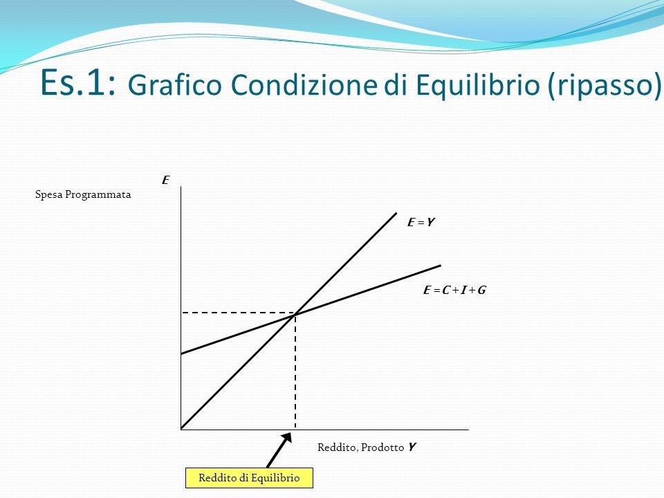 Es.1: Grafico Condizione di Equilibrio (ripasso)