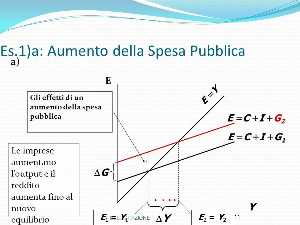 Es.1)a: Aumento della Spesa Pubblica