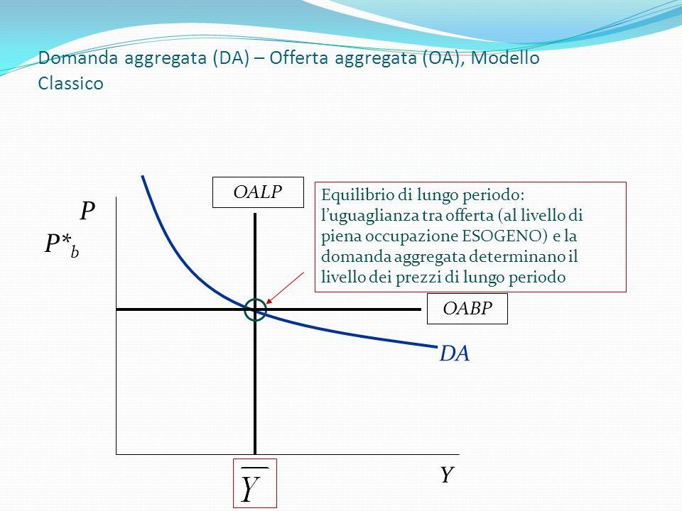 Domanda aggregata (DA) – Offerta aggregata (OA), Modello Classico