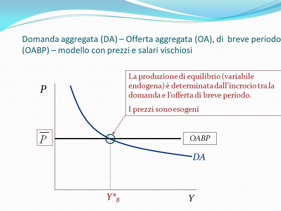 Domanda aggregata (DA) – Offerta aggregata (OA), di breve periodo (OABP) – modello con prezzi e salari vischiosi