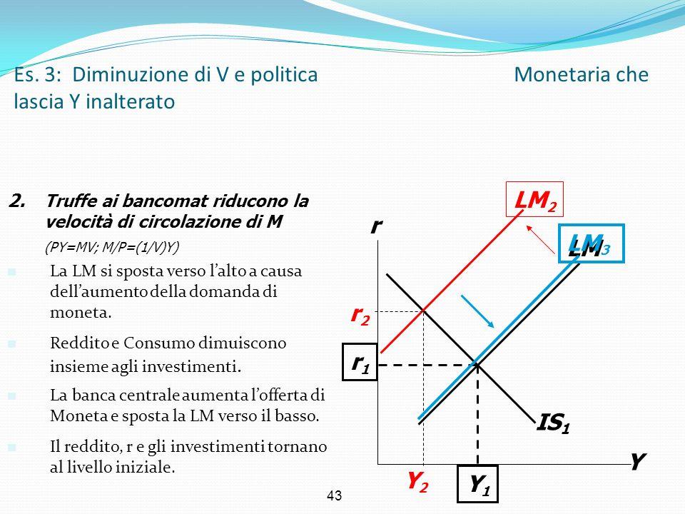Es. 3: Diminuzione di V e politica Monetaria che lascia Y inalterato