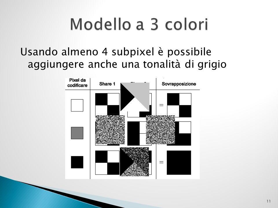 Modello a 3 colori Usando almeno 4 subpixel è possibile aggiungere anche una tonalità di grigio