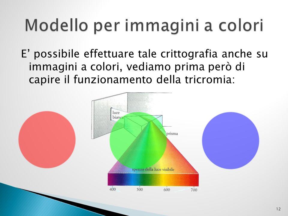 Modello per immagini a colori