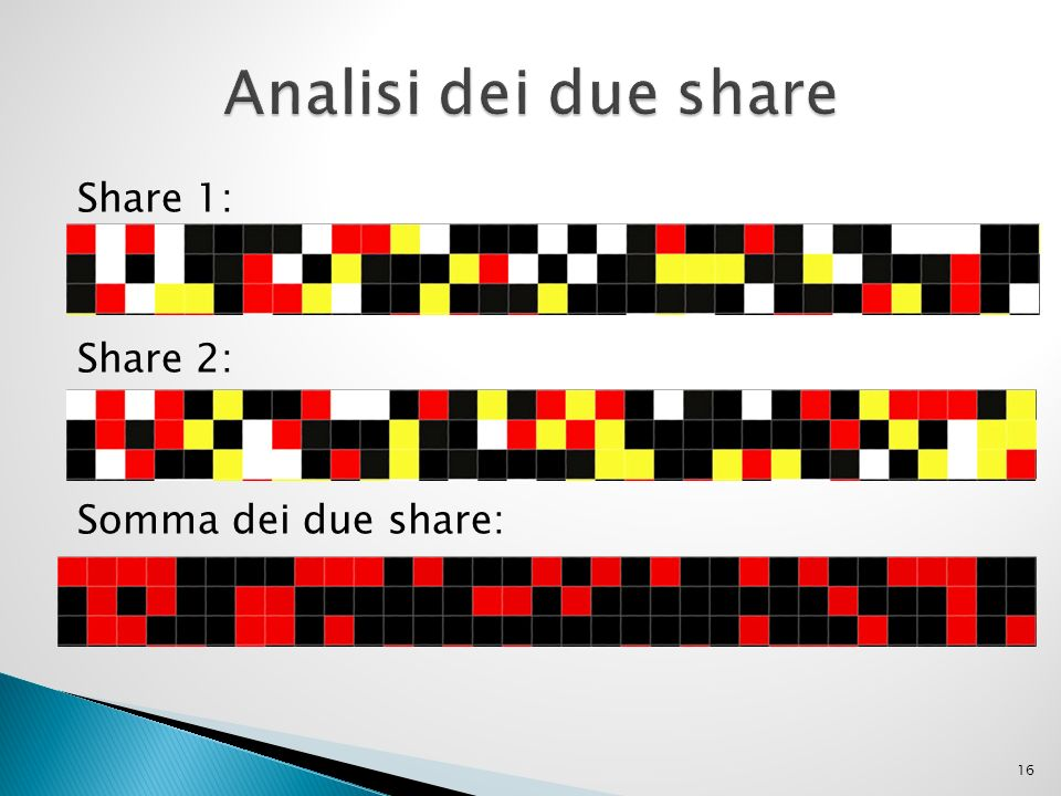 Analisi dei due share Share 1: Share 2: Somma dei due share: