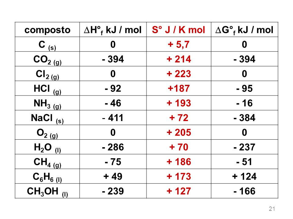 composto H°f kJ / mol S° J / K mol G°f kJ / mol C (s) + 5,7 CO2 (g)