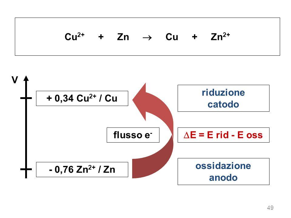 Cu2+ + Zn  Cu + Zn2+ V + 0,34 Cu2+ / Cu - 0,76 Zn2+ / Zn flusso e-