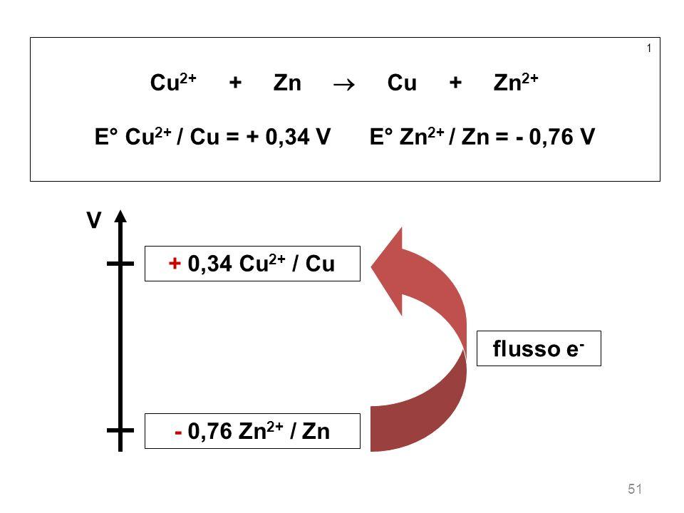 E° Cu2+ / Cu = + 0,34 V E° Zn2+ / Zn = - 0,76 V
